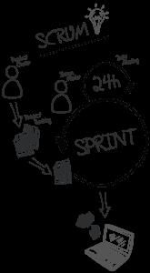 Modelo-Scrum-Vertical